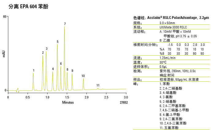 thermo acclaim polaradvantage 液相色谱柱