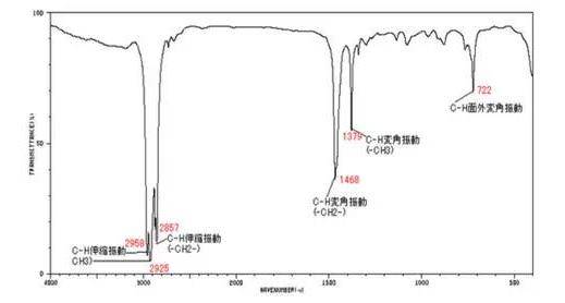 傅里叶变换红外光谱法检测步骤及操作注意事项