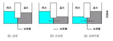 实验室纯水系统,什么是反渗透膜分离
